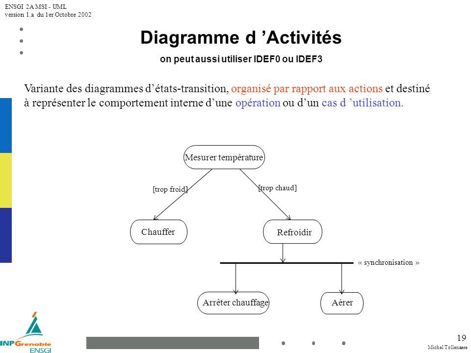 Diagramme d 'Activités on peut aussi utiliser IDEF0 ou IDEF3