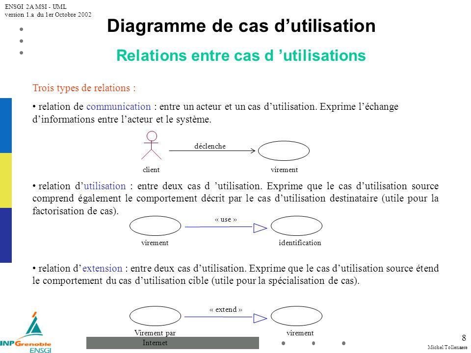 Diagramme de cas d'utilisation Relations entre cas d 'utilisations
