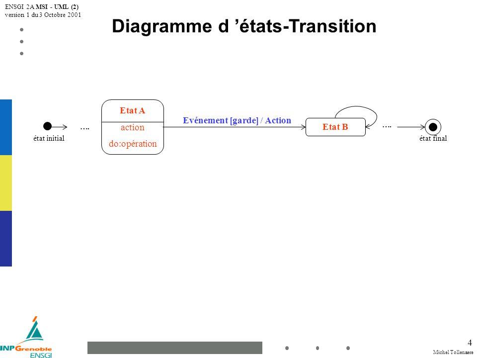 Diagramme d 'états-Transition