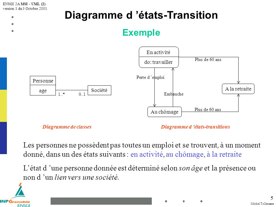 Diagramme d 'états-Transition Diagramme d 'états-transitions