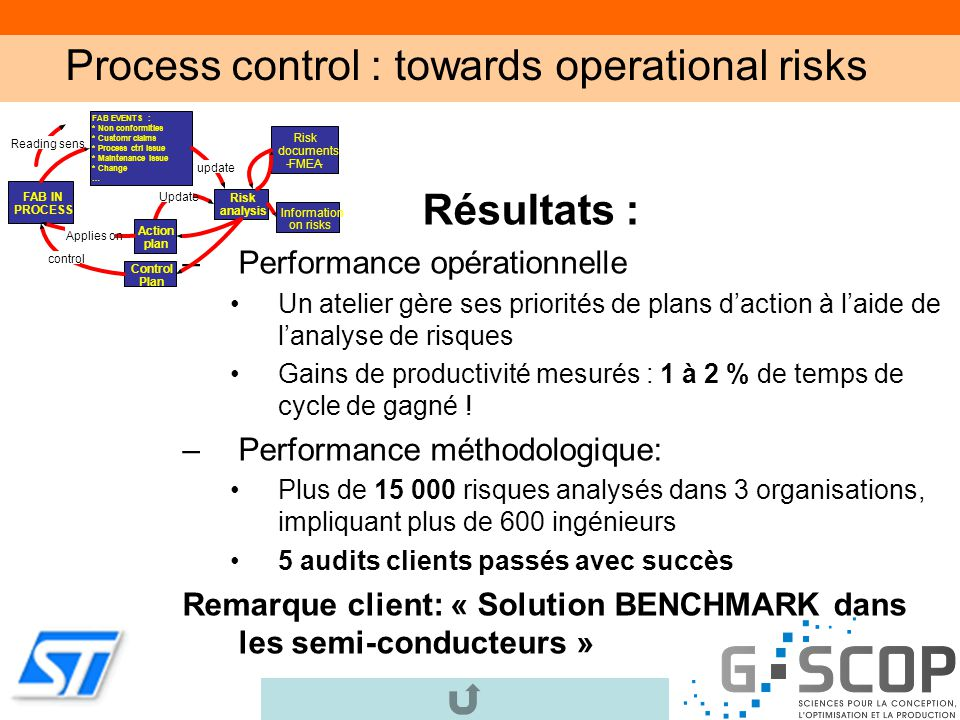 Process control : towards operational risks
