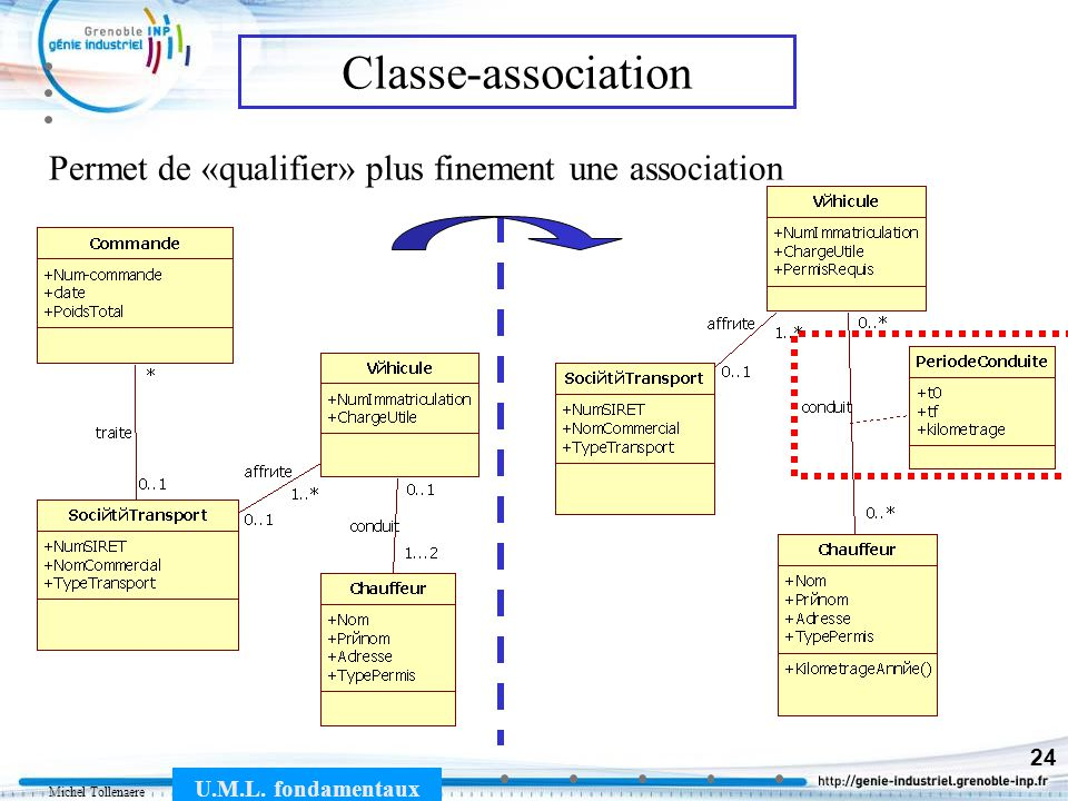 Classe-association Permet de «qualifier» plus finement une association