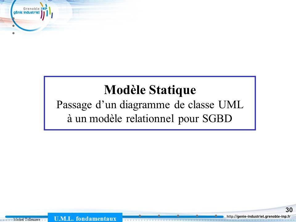 Modèle Statique Passage d'un diagramme de classe UML à un modèle relationnel pour SGBD