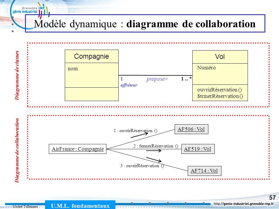 Modèle dynamique : diagramme de collaboration