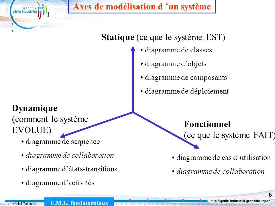 Axes de modélisation d 'un système