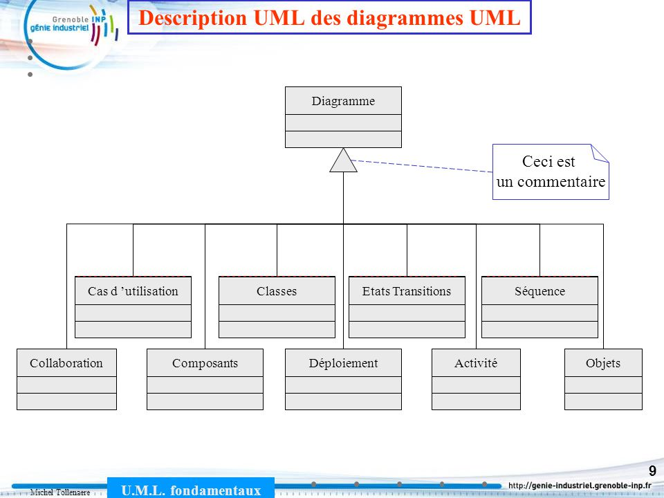 Description UML des diagrammes UML