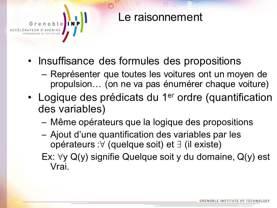 Le raisonnement Insuffisance des formules des propositions
