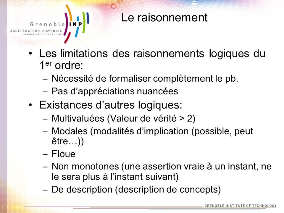 Le raisonnement Les limitations des raisonnements logiques du 1er ordre: Nécessité de formaliser complètement le pb.