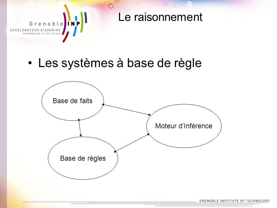 Les systèmes à base de règle