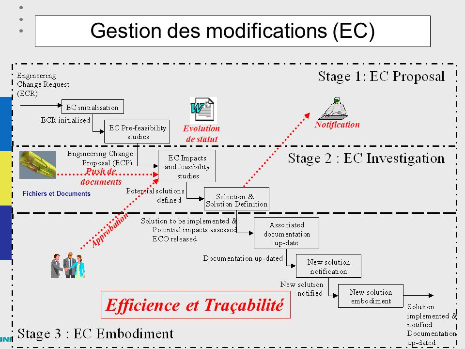 Gestion des modifications (EC)