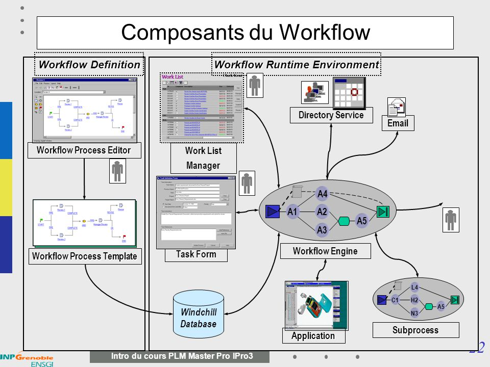 Composants du Workflow