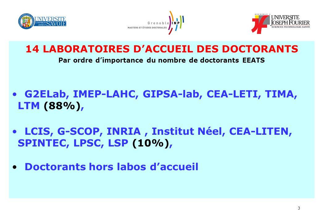 14 LABORATOIRES D'ACCUEIL DES DOCTORANTS