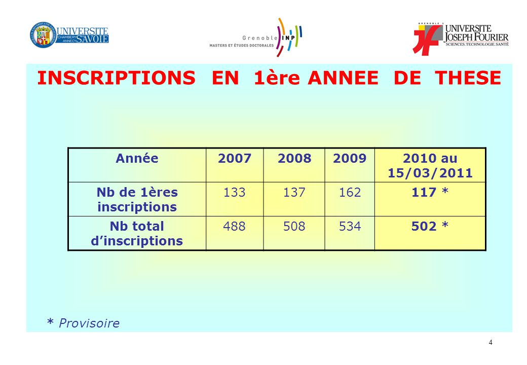 INSCRIPTIONS EN 1ère ANNEE DE THESE