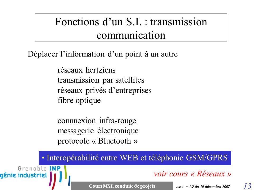 Fonctions d'un S.I. : transmission communication