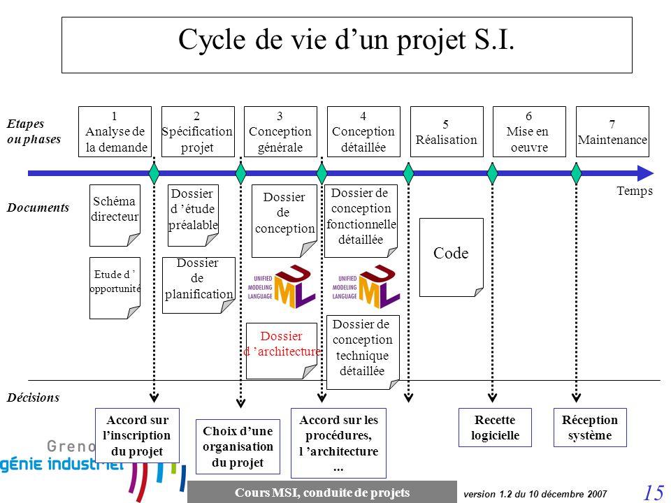 Cycle de vie d'un projet S.I.