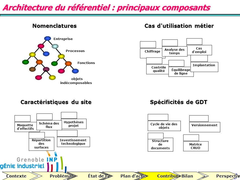 Répartition des surfaces Structure de documents