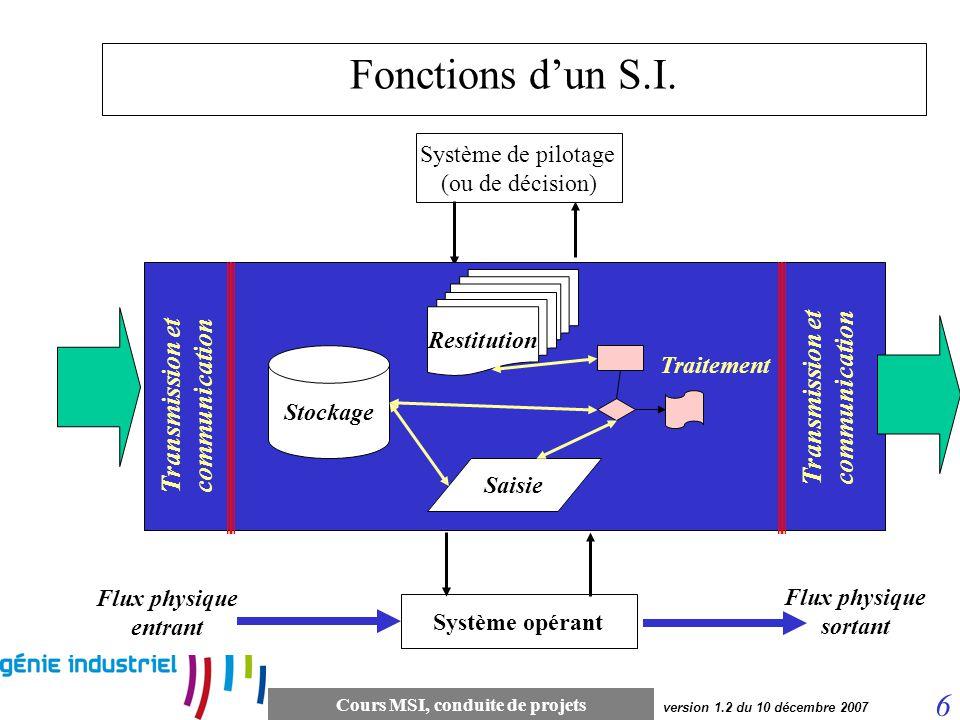 Transmission et communication