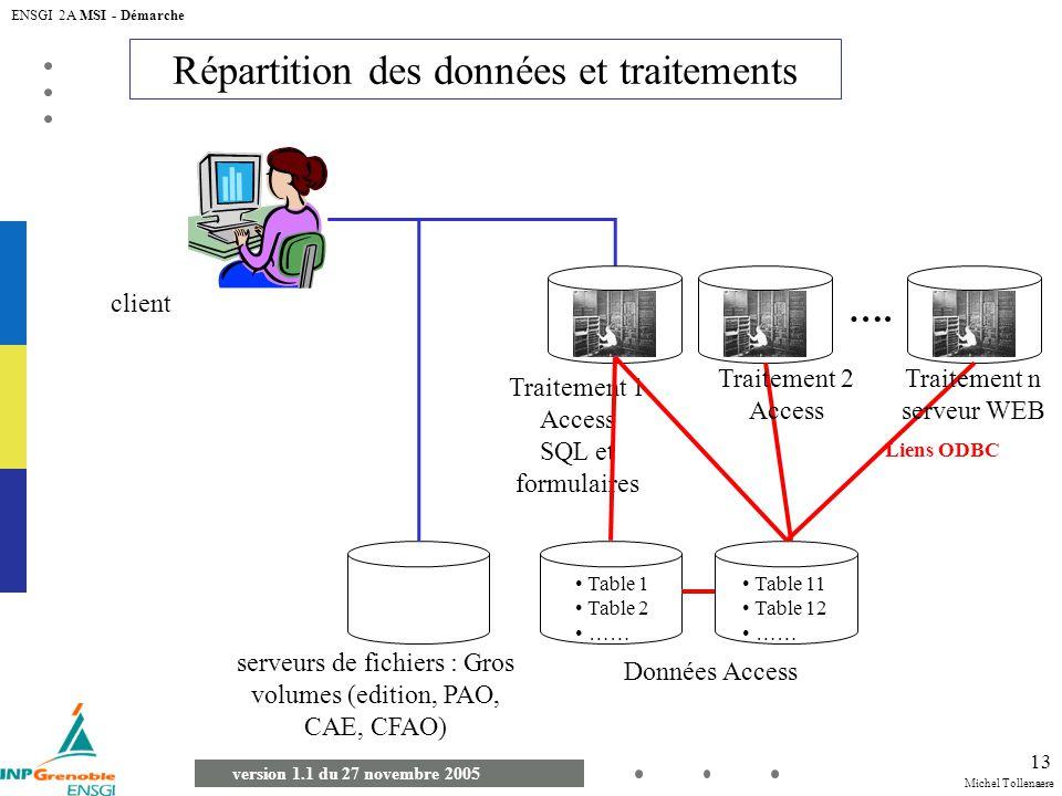 Répartition des données et traitements