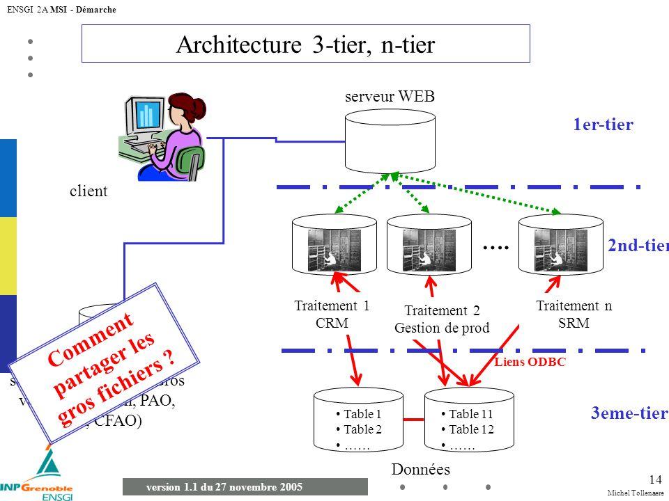 Architecture 3-tier, n-tier
