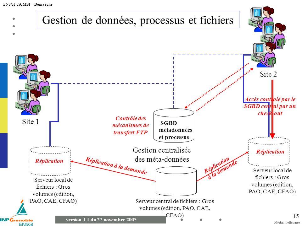 Gestion de données, processus et fichiers