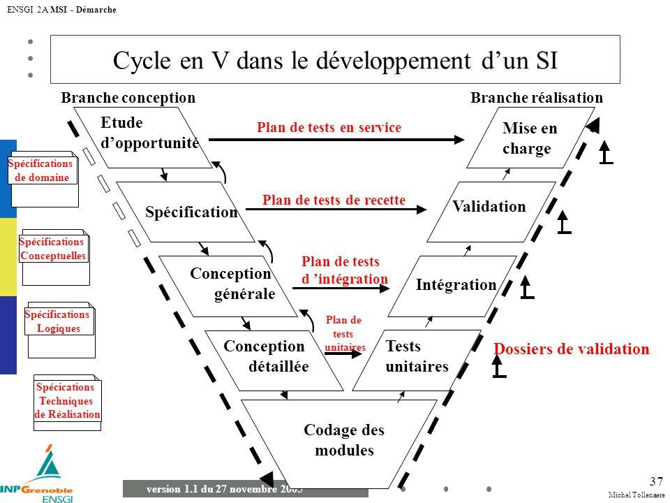 Cycle en V dans le développement d'un SI
