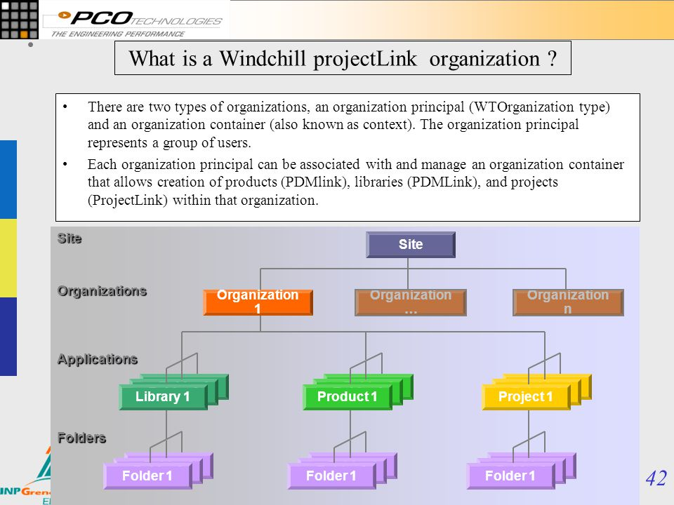 What is a Windchill projectLink organization