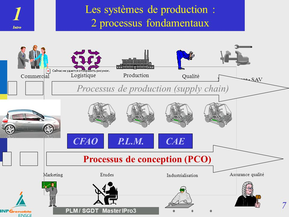 Processus de conception (PCO)