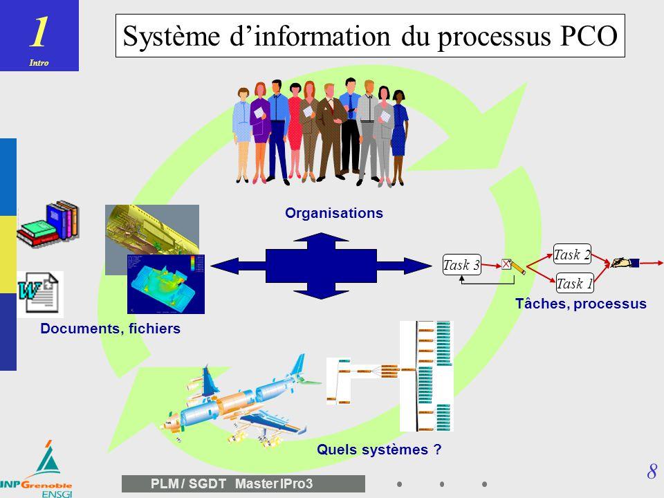 1 Système d'information du processus PCO Organisations Task 2 Task 3