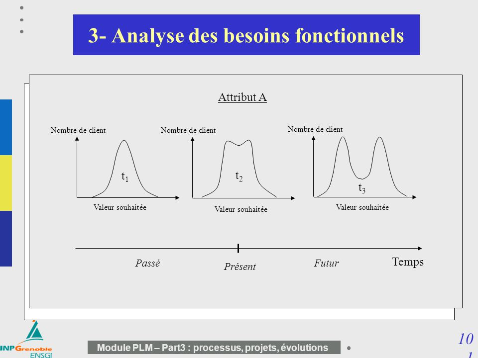 3- Analyse des besoins fonctionnels