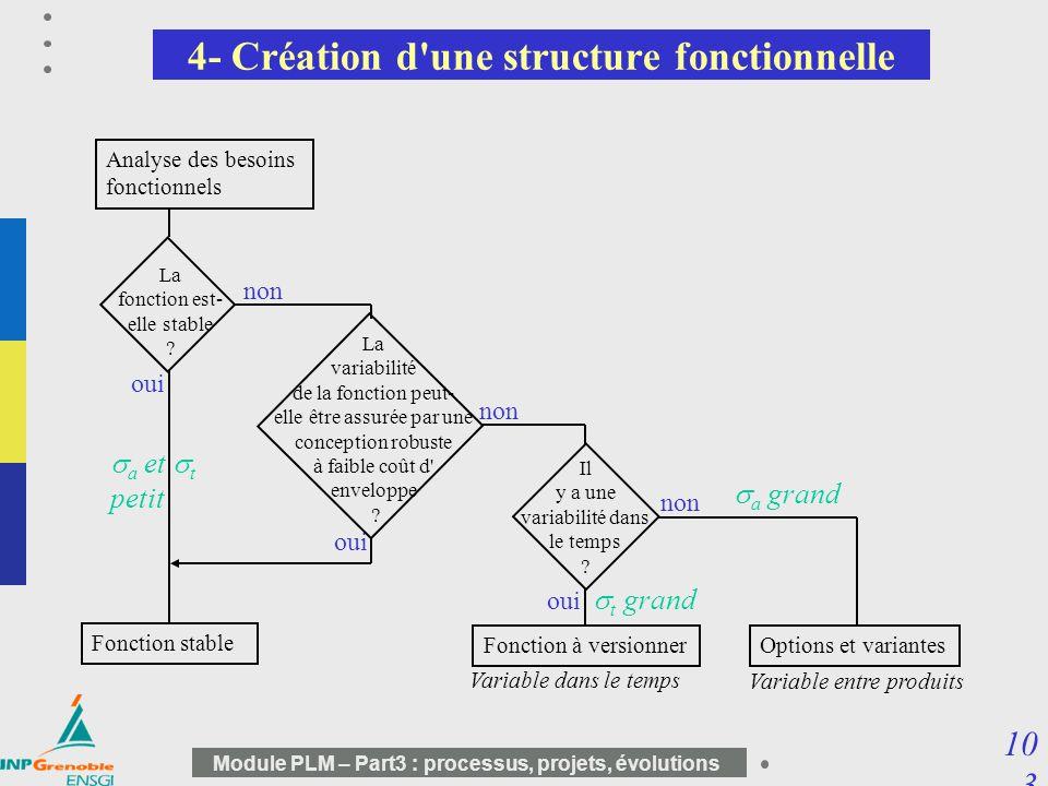 4- Création d une structure fonctionnelle