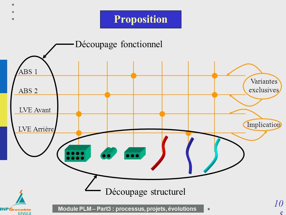 Proposition Découpage fonctionnel Découpage structurel ABS 1