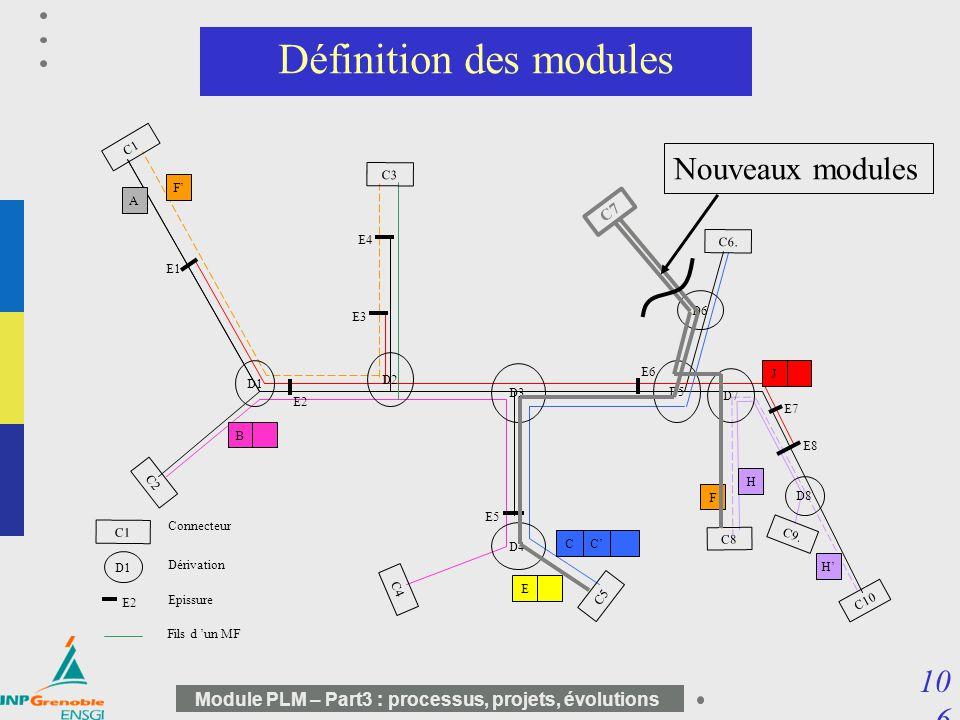 Définition des modules