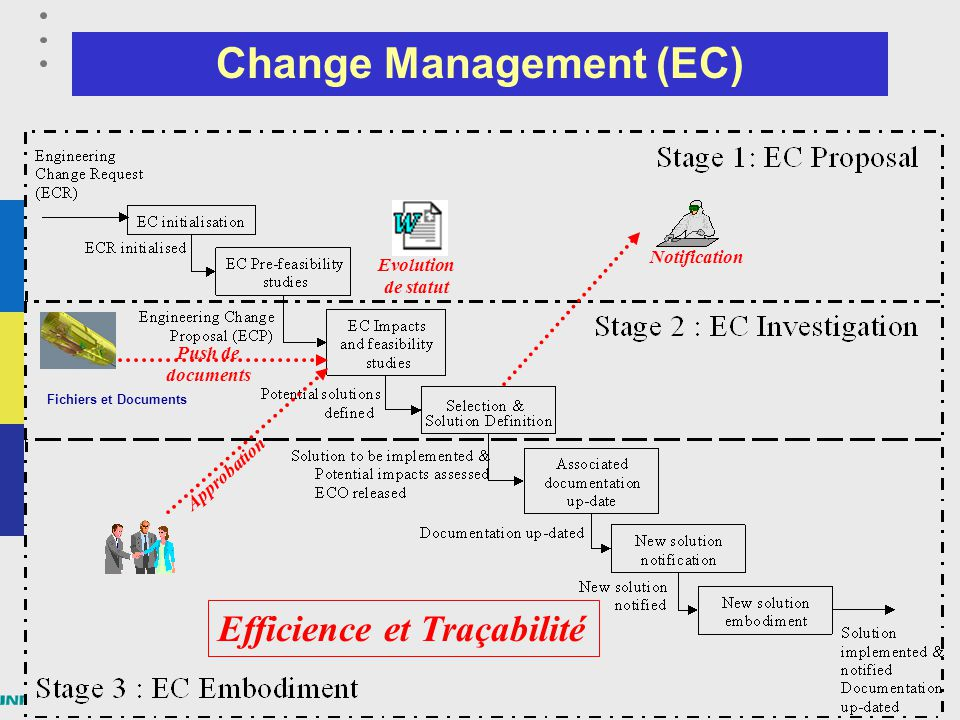 Change Management (EC)