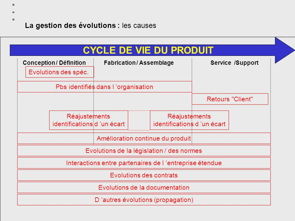 La gestion des évolutions : les causes