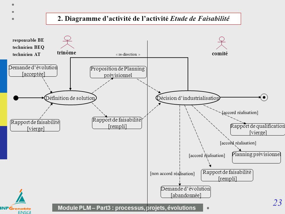 2. Diagramme d'activité de l'activité Etude de Faisabilité