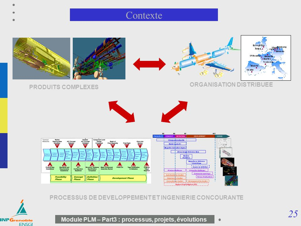 Contexte ORGANISATION DISTRIBUEE PRODUITS COMPLEXES PRODUITS :