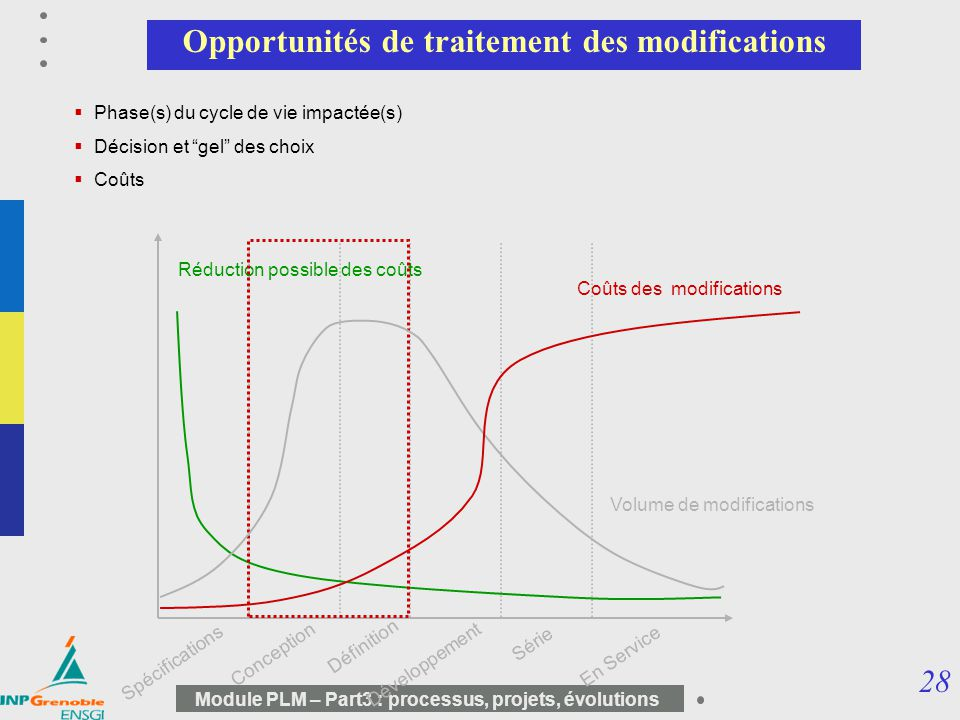 Opportunités de traitement des modifications