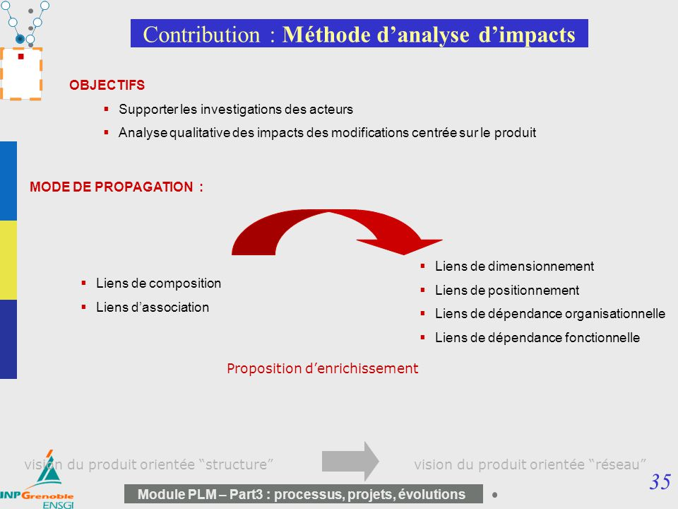Contribution : Méthode d'analyse d'impacts