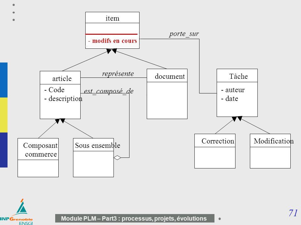 item porte_sur représente Tâche document article - Code est_composé_de