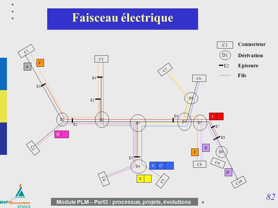 Faisceau électrique Connecteur Dérivation Epissure Fils C1 C3 C7 C4 C5