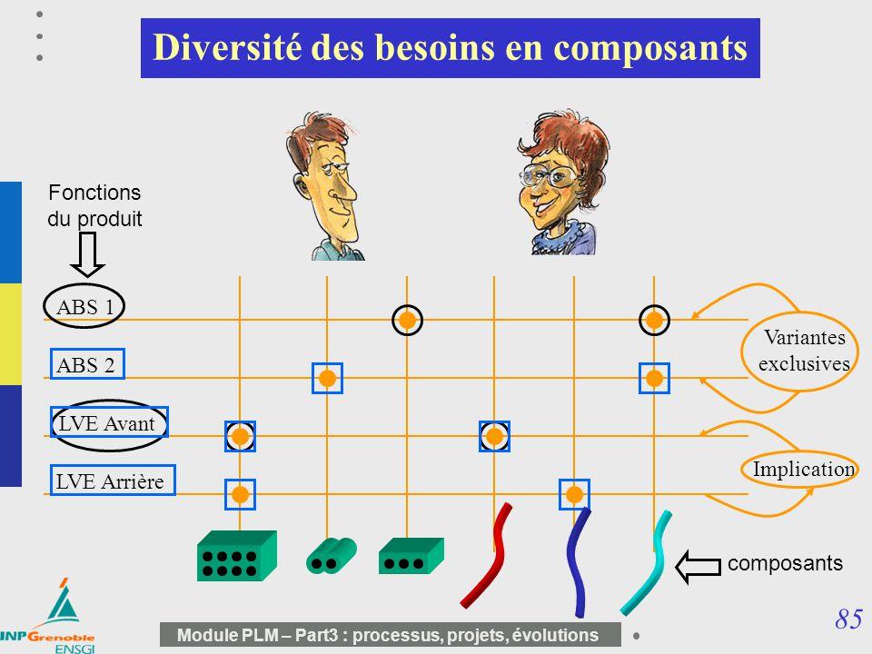Diversité des besoins en composants