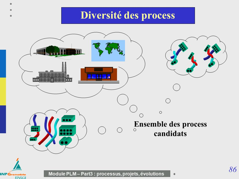 Ensemble des process candidats