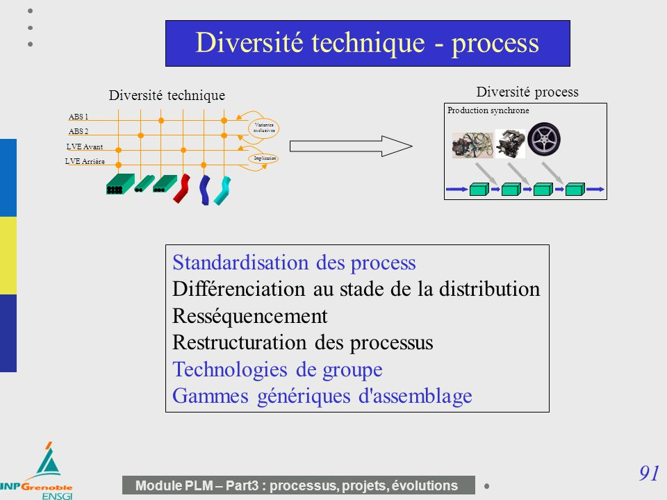 Diversité technique - process