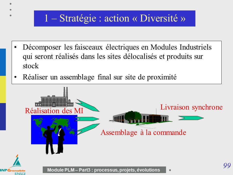 1 – Stratégie : action « Diversité »