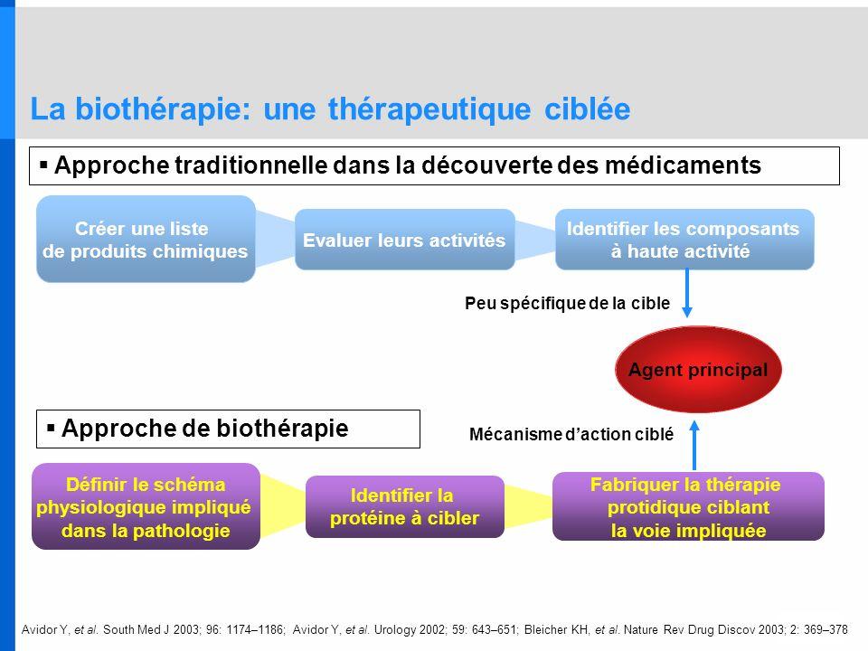 La biothérapie: une thérapeutique ciblée