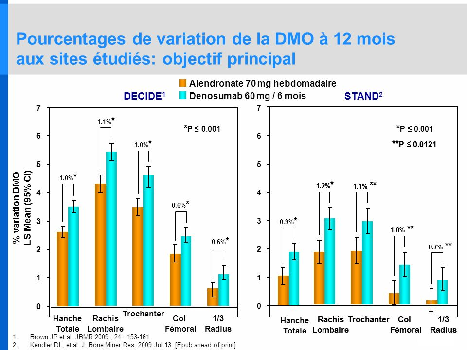 % variation DMO LS Mean (95% CI)