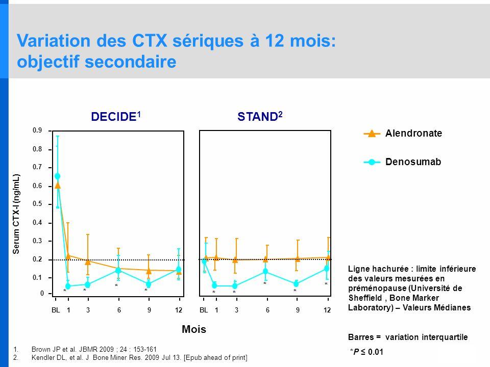 Variation des CTX sériques à 12 mois: objectif secondaire