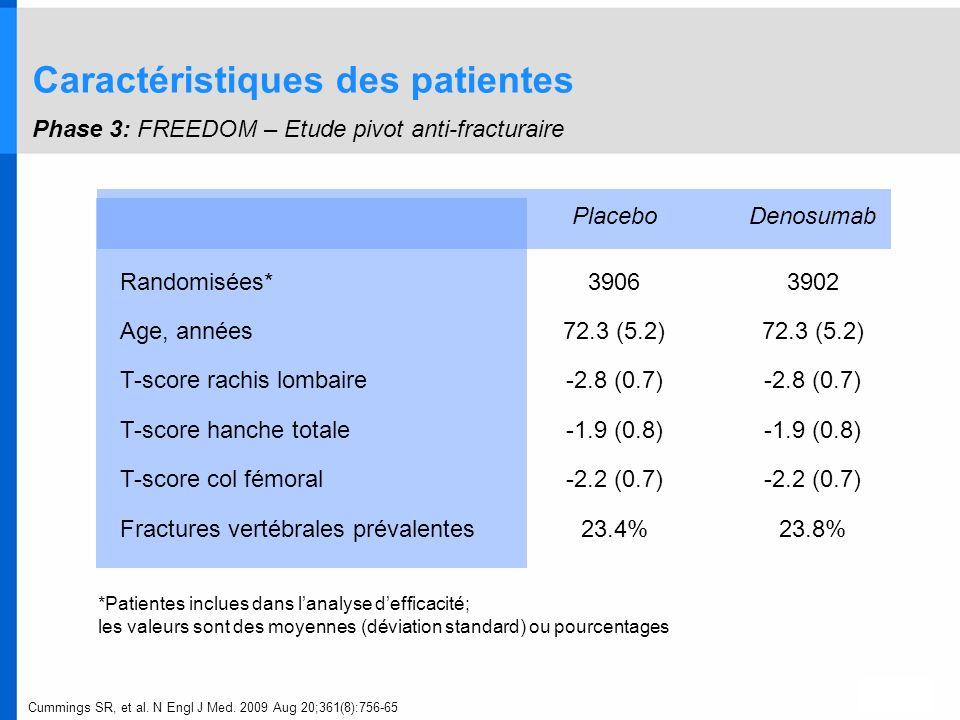 Caractéristiques des patientes Phase 3: FREEDOM – Etude pivot anti-fracturaire