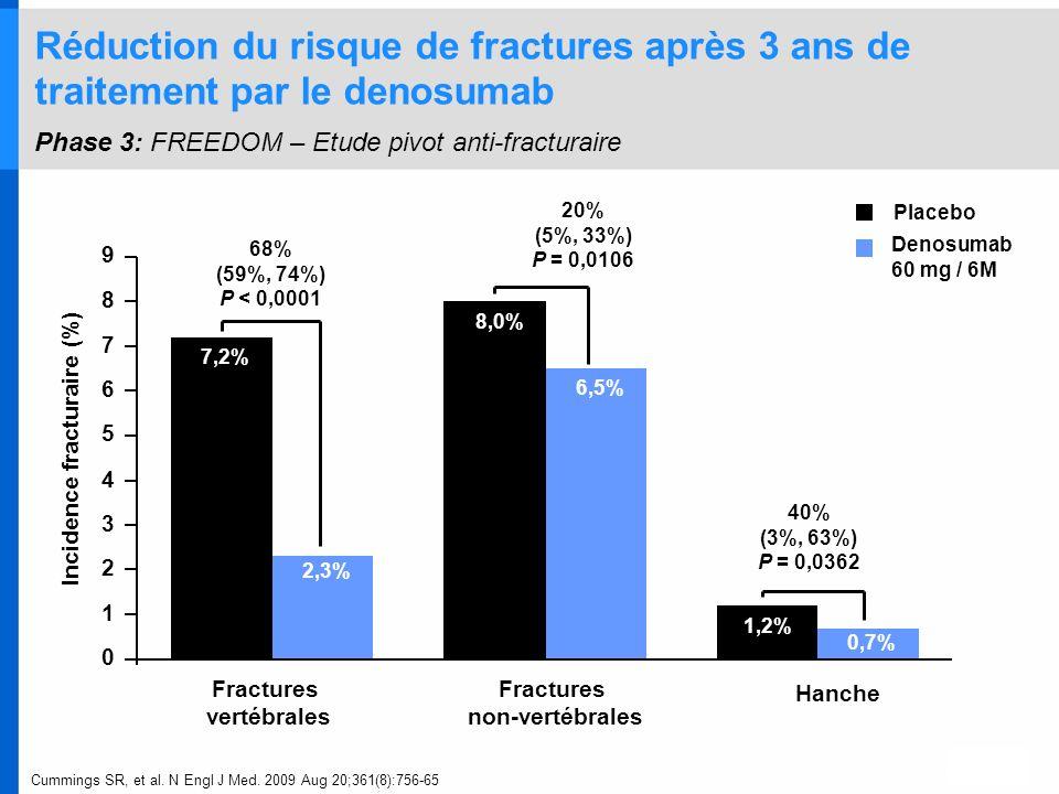 Réduction du risque de fractures après 3 ans de traitement par le denosumab Phase 3: FREEDOM – Etude pivot anti-fracturaire
