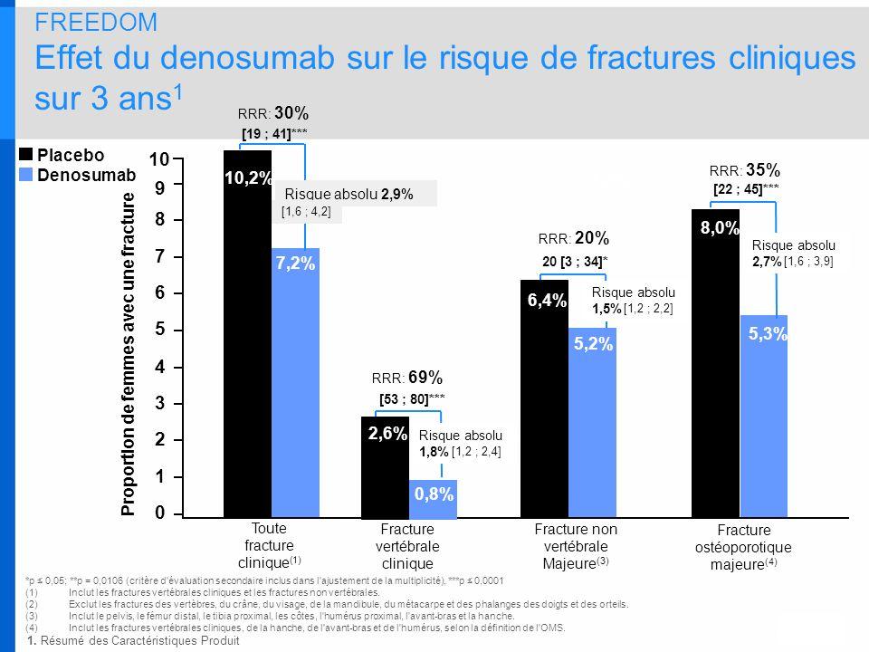 FREEDOM Effet du denosumab sur le risque de fractures cliniques sur 3 ans1